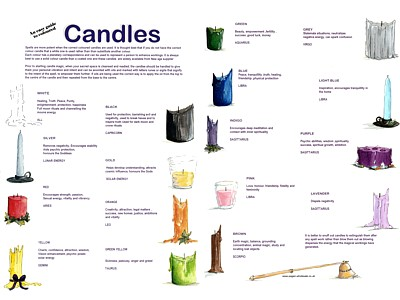 Candles Easy Guide