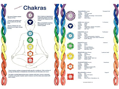 Chakra Easy Guide