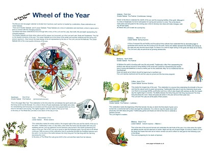 Wheel of the Year Easy Guide