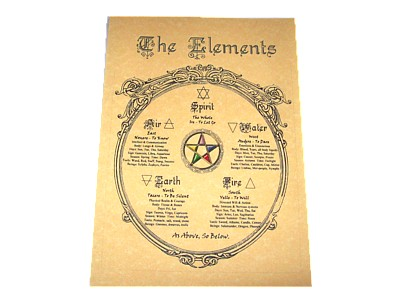 The Elements with Pentagram Poster