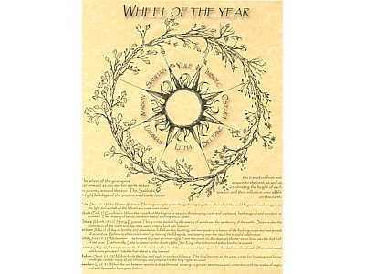 Wheel of the Year Fiery Sun Poster